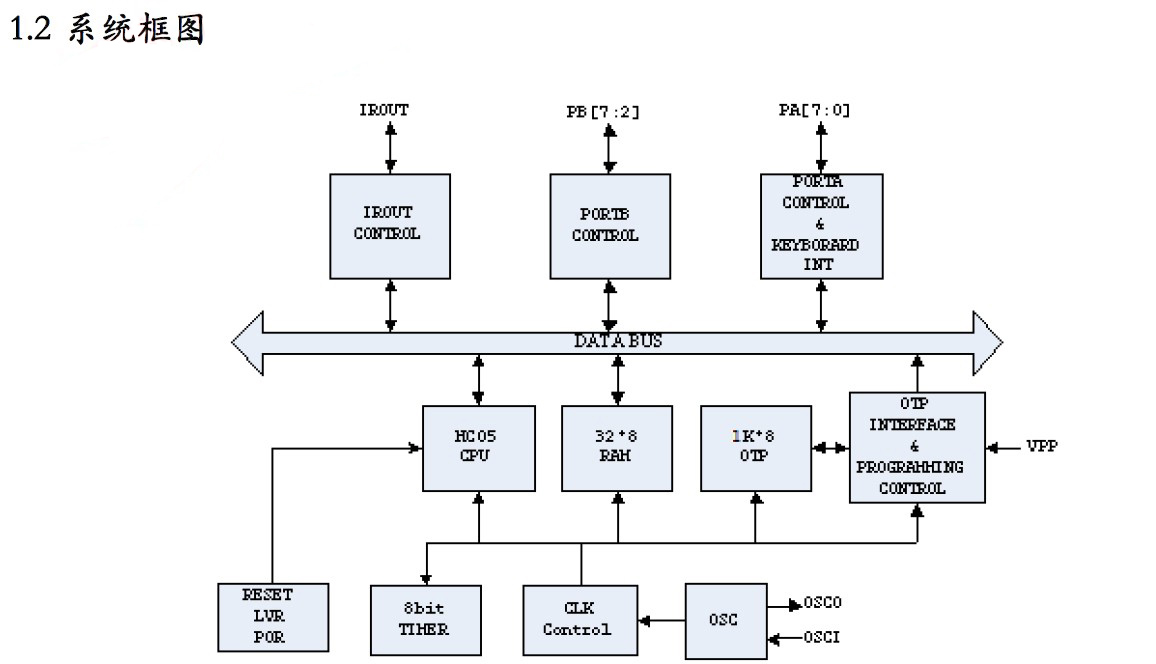 mc10p5010b高性能遥控器mcu产品特点介绍
