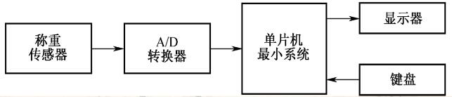r1,r2,r3,r4为4个应变片电阻,组成了桥式测量电路,rm为温度补偿